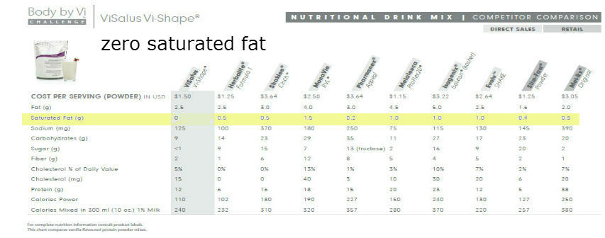 saturated fats and weight loss
